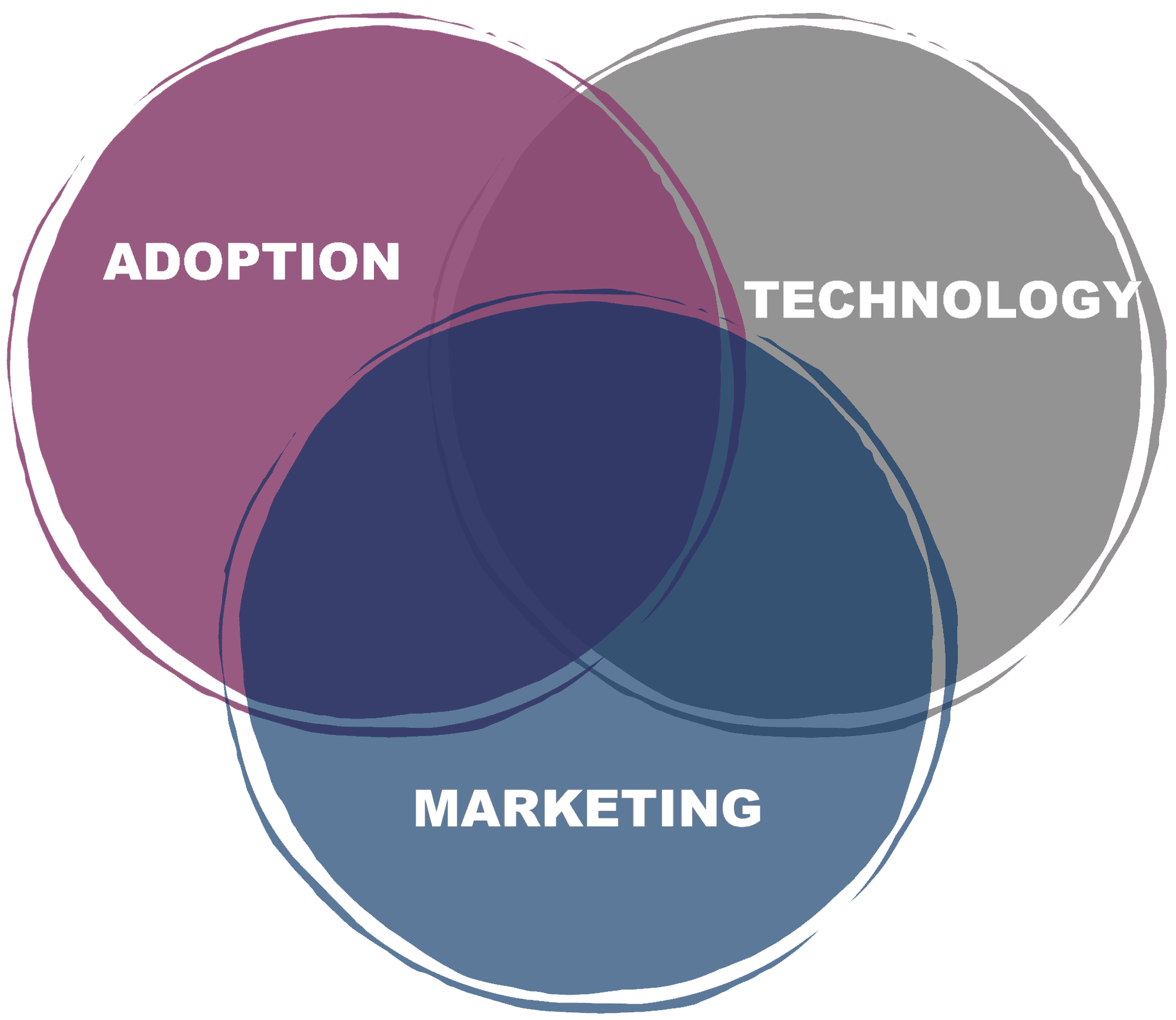 Adoption Marketing Technology