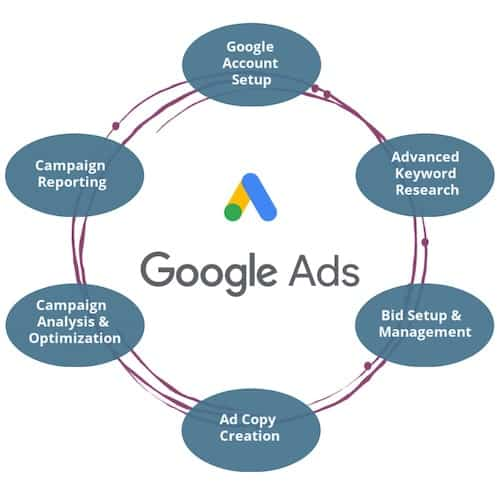 Adoption Online Advertising Google Ads