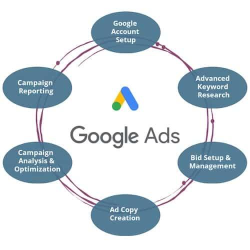 Adoption Online Advertising Google Ads